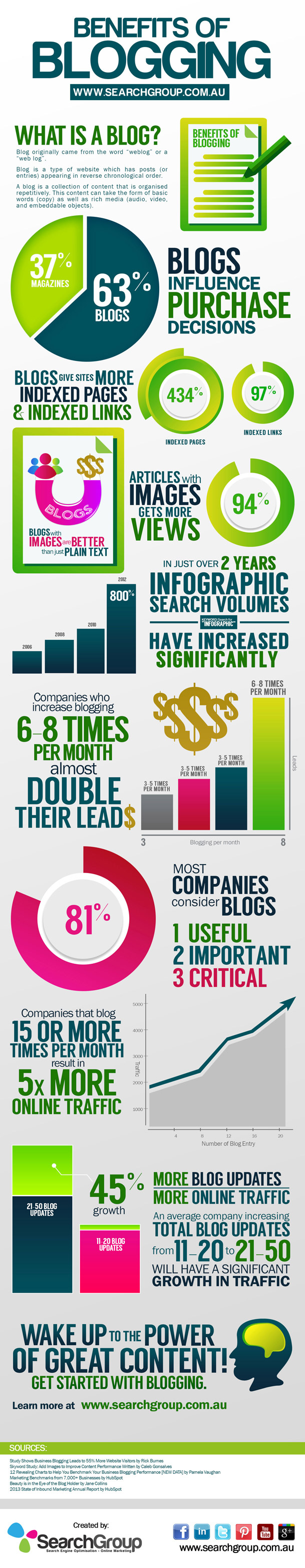 Benefits of Blogging Infographic by Search Group